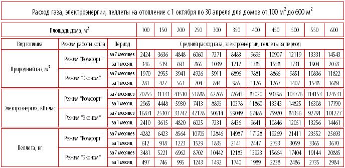 Чем выгоднее топить дом газом или электричеством монтаж сип 3 украина